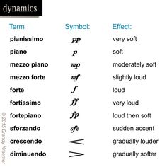 Musical dynamics control the volume of a song, and may be signified by words, symbols, or both.