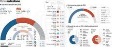 El PP gana pero sin mayorías. Irrupción fuerte de Podemos y Ciudadanos, que tendrían la llave. - Fuente: Electomanía Sigma-dos. 04/2015