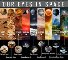 know your eyes in space