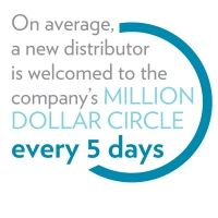 As of January a new distributor is welcomed to the company's Million Dollar Circle every five days on average. Work From Home Opportunities, Anti Aging Skin Care, Genetics, The Dreamers, I Am Awesome, Nu Skin, Life, Opportunity, Ipad App
