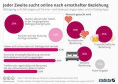 Infografik: Jeder Zweite sucht online nach ernsthafter Beziehung | Statista