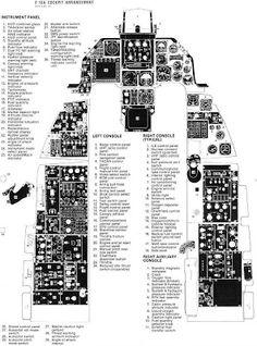 military picture: f16 cockpit arrangement diagram