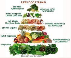 Raw food pyramid - Pyramide alimentaire du crudivore