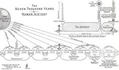 Flow Chart of All Christian Denominations, Church History