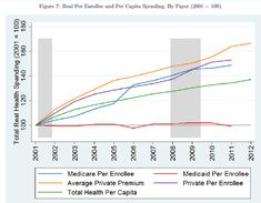 #HealthCareCosts drive the debt. Here's real per enrollee & per capita spending by payer.