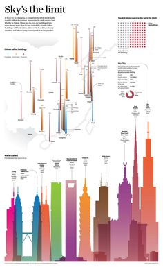 World's tallest buildings. South China Morning Post backpage. Adolfo Arranz