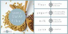 Just a SIMPLE SWAP can transform flour, milk, yogurt and juice into a fiber feast! Check it out!  http://simplynourishednutrition.com/simple-swap-fiberful-foods/