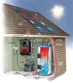 DIY Solar Water Heating  Cut your water heating bills 50 percent with this sun-powered solution!