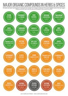 Spice Labels #diy #organization #chemistry #chemicals by compoundchem.com