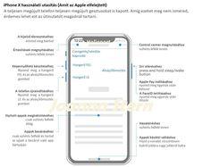 Tech: Ha vesz vagy már vett egy iPhone X-et, ezt az ábrát jobb, ha lementi - HVG.hu