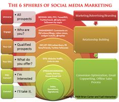 The 6 Spheres of Social Media Marketing - You can see the methods to each sphere of the process and how the development of connection, trust & relationship correspond with every stage of the internet marketing process.  >>> Click on the image above for more details