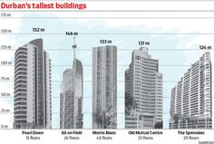 durban-tallest-buildings-copy Infographics, Skyscraper, Buildings, Multi Story Building, Architecture, Information Graphics, Arquitetura, Skyscrapers, Infographic
