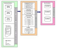 Sample ETL Process Flow Diagram