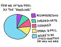 It's super important for people with ADHD to communicate how they feel to their partners.
