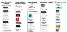 The Official Content Curation Tools Universe Map | Social Media Content Curation | Scoop.it