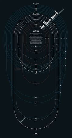 A data visualisation depicting the complicated refuelling procedure required to support the Black Buck bombing raids during the Falklands conflict.