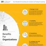 10 Benefits Of Converting Your Instructor Led Training To eLearning Infographic - e-Learning Infographics Educational Technology, Infographics, Benefit, Training, Led, Coaching, Infographic, Instructional Technology, Fitness Workouts