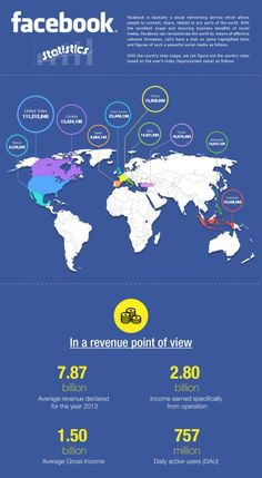Facebook Statistics  #Infographic #Facebook #SocialMedia