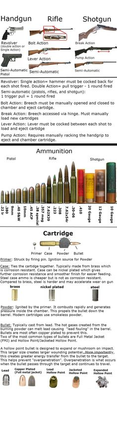 Guns - pistol, rifle, and shotgun information. By Any Means Necessary, Cool Guns, Guns And Ammo, Survival Tips, Survival Skills, Survival Stuff, Urban Survival, Tactical Gear, Things To Know