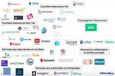 Les startups françaises de l'AssurTech sont nombreuses et déterminées à faire bouger les lignes d'un secteur trop longtemps figé.