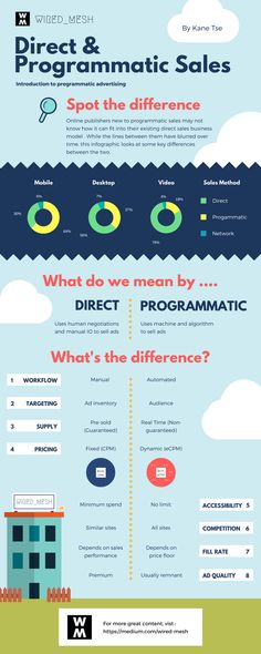 Direct vs Programmatic Sales: Which is Better For Your Website? Display Ads, Your Website, Page Template, Direct Sales, Digital Media, Good Things, Things To Sell, Advertising, Infographics