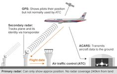 Graphic: How planes can be tracked