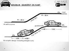 Resultado de imagen para parking garage ramps turning radius