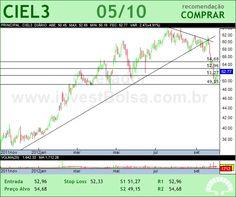 CIELO - CIEL3 - 05/10/2012 #CIEL3 #analises #bovespa