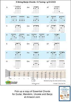 5 string banjo chord fingering charts,