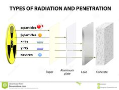 Penetrating Power Of Various Types Of Radiation Stock Vector - Illustration of gamma, critical: 65936081 Nuclear Engineering, Nuclear Physics, Quantum Physics, Science Chemistry, Physical Science, Science And Technology, Tesla Technology, Gcse Science, Teaching Chemistry