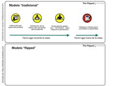 Explicación del Modelo Flipped Classroom