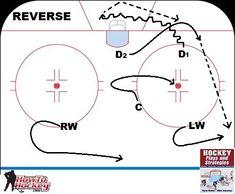 Five Breakout Plays Every Hockey Player Should Know Basketball Game Tonight, Basketball Tips, Hockey Coach, Hockey Mom, Hockey Stuff, Hockey Drills, Basketball Players, Dek Hockey, Hockey Training