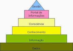 JORGENCA - Blog Administração: Administração do Conhecimento