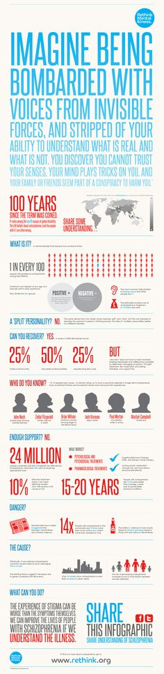 This infographic was designed for our client Rethink a mental health charity to raise awareness of schizophrenia