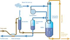 Water purification is the removal of contaminants from raw water to produce drinking water that is pure enough for human consumption or for industrial use.