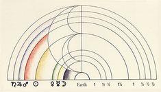 Coïncidence de la théorie de la position des astres de Pythagore, de l'agencement des couleurs d'Aristote et de la théorie des couleurs de Platon (Timée).