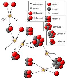 The Sun's Energy Doesn't Come From Fusing Hydrogen Into Helium (Mostly): It does undergo nuclear fusion, but there are more reactions and more energy released from reactions other than H → He. Nuclear Engineering, Nuclear Technology, Nuclear Physics, Quantum Physics, Physics 101, Nuclear Reaction, Physics Formulas, Hydrogen Gas, Math Quotes
