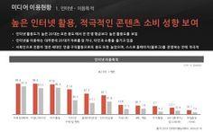 [메조미디어] 2014년 연령별 타겟 분석 20대 2014.07