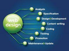 Web Desigining Services