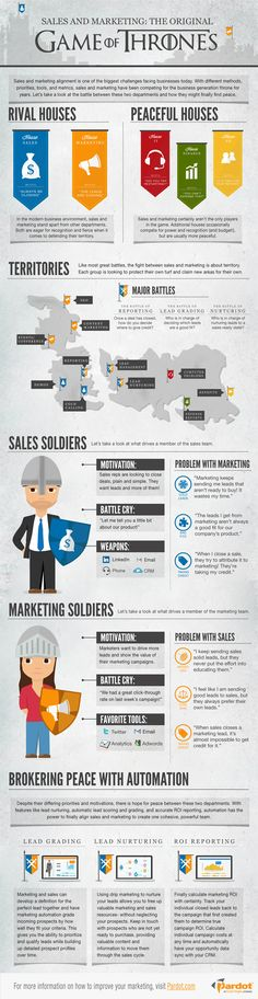 """Sales vs Marketing : Inspired by the popular tv series """"Game of Thones"""" , people from Pardot shrewdly associate the relations between sales and marketing departments with the ones of opponent kingdoms of Starks and Lannisters. Hopefully there's a light for peace thanks to marketing automation. > http://infographicsmania.com/sales-vs-marketing/?utm_source=Pinterest&utm_medium=ZAKKAS&utm_campaign=SNAP"""