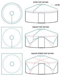 Yurt Materials Calculator - bit intense on the mathematics but useful for later.