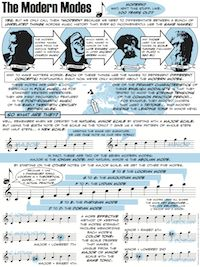 Theory for Musicians and Normal People | A bunch of great infographics on the fundamentals of music theory!
