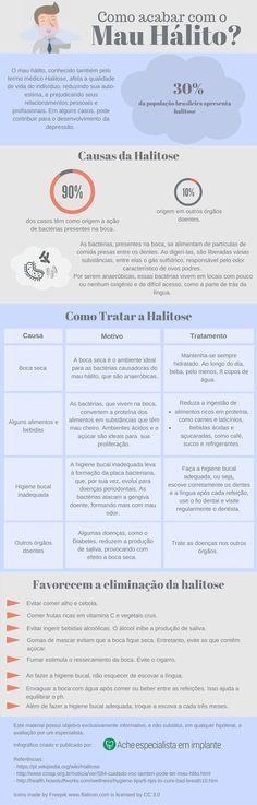 O mau hálito, também conhecido como Halitose, é um problema que afeta 30% da população. Conheça suas causas e como combatê-lo.