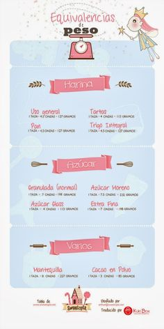 Infografia Kuki Box: Tabla de equivalencias de pesos en reposteria. Traducción de original de Sweetopia Baking Conversion Chart, Weight Conversion, Fondant Cakes, Cupcake Cakes, Sweet Recipes, Cake Recipes, Happy Foods, Baking Supplies, Cake Servings