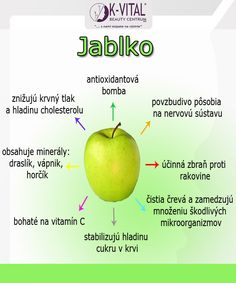 jablko Glycemic Index, Wellness, Good To Know, Planer, Diabetes, Meal Planning, Health Tips, Detox, Food And Drink