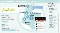 Ignacio Gómez Escobar / Retail Marketing - Colombia: Escoger el centro comercial, clave en el éxito de tiendas por departamentos