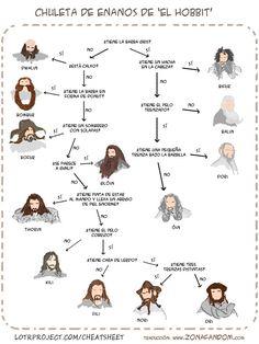 Chuleta para identificar a los enanos de El Hobbit sin morir en el intento
