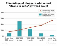 The Top 21 Business Blogging Statistics You Need to Know in 2020 Fix Leaky Faucet, Website Ranking, 100 Words, Web Design Company, Influencer Marketing, Statistics, Need To Know, How To Start A Blog, Social Media