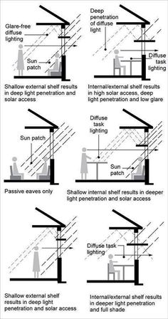 Natural illumination. Of course, this all depends where you live and what your window orientation is. At my latitude, I don't have to worry about not getting enough solar penetration into a room because at mid-winter, the sunlight penetrates almost 5 metres.