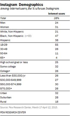 Instagram Demographics — 28% of adult internet users/24% of entire adult population